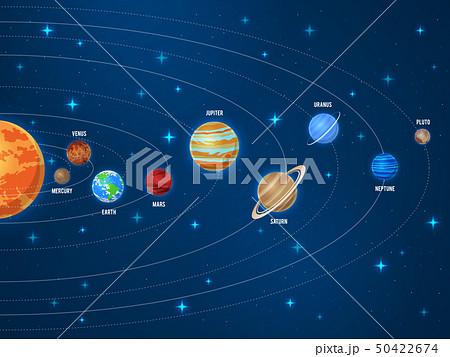 Solar system. Galaxy sun system solar scheme planets space universe planetary orbiting astronomy 50422674