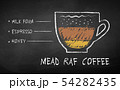 Chalk drawn sketch of Mead Raf coffee recipe 54282435