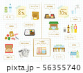 軽減税率と標準税率 対象品目 56355740