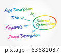 Internal optimization of website's pages (SEO) 63681037