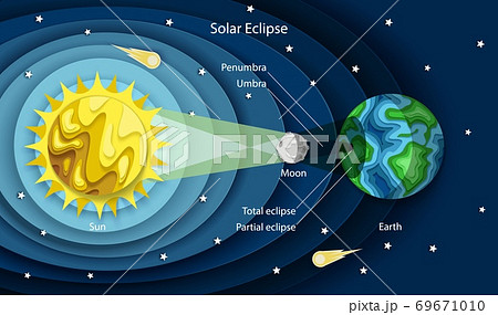 Vector layered paper cut style solar eclipse diagram 69671010