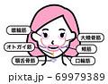 顔 筋肉 部位(女性) 69979389