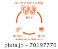 ローリングストック法(缶詰) 70197770