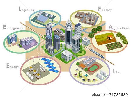 変化を続ける未来都市開発のスマートシティイラスト、3Dアートワーク 71782689