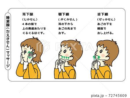 唾液腺マッサージ 72745609