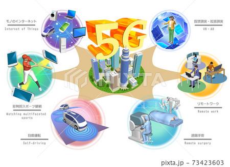 5G 高速かつ大容量ネットワークで変わる世界 (バリエーションあり) 73423603