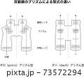 双眼鏡のプリズムによる型式の違い、ポロ型、ダハ型 73572294