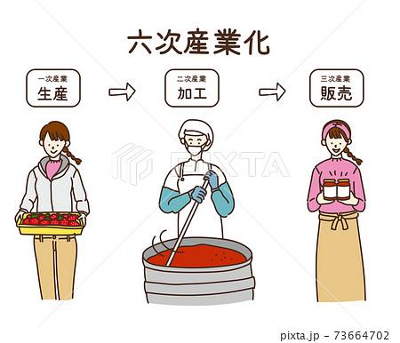 6次産業化 六次産業 イラスト 女性  73664702