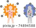 免疫力アップ 免疫力ダウン  74894588