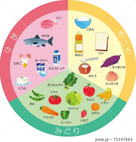 食育イラスト 三色食品群(赤黄緑) 円形 75347663