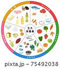 五大栄養素 食品 一覧表 75492038