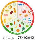 三色食品群 食品 一覧表 75492042