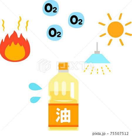 油の劣化の要因、熱、酸素、光 75507512