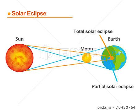 日食の図解イラスト_英語 76450764