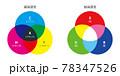 CMYKとRGB 78347526