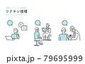 新型コロナウイルス感染症 ワクチン接種のイメージイラスト素材 79695999