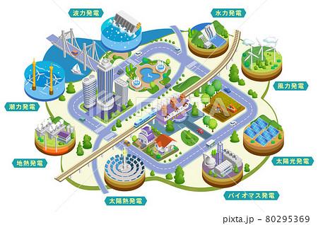 地球温暖化を抑えるクリーンな再生可能エネルギーのイラスト バリエーションあり 80295369