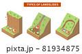 土砂災害の種類と構造 アイソメトリックなイラスト 81934875