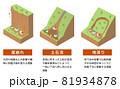 土砂災害の種類と構造 アイソメトリックなイラスト 81934878