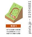 土砂災害の種類と構造 アイソメトリックなイラスト 81934881