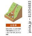 土砂災害の種類と構造 アイソメトリックなイラスト 81934883