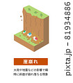土砂災害の種類と構造 アイソメトリックなイラスト 81934886