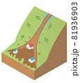 土石流の構造 土砂災害アイソメトリックなイラスト 81936903