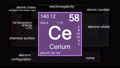 Periodic table focusing on Cerium with properties, animation, 4K 30 fps 70139309